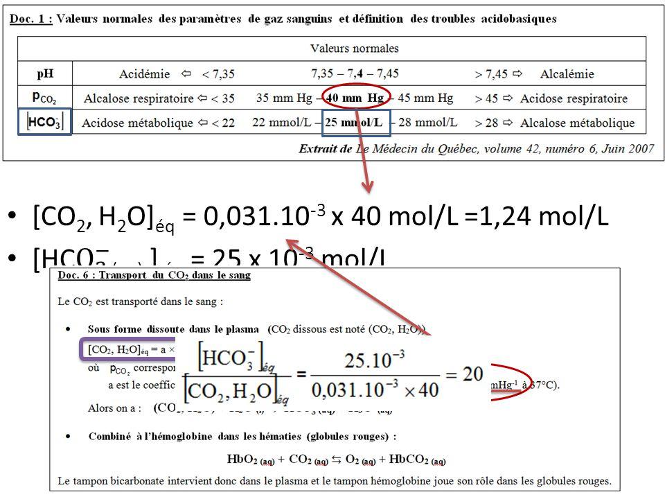 [CO2, H2O]éq = 0,031.10-3 x 40 mol/L =1,24 mol/L